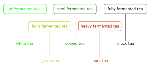 conventional-chinese-tea-categories